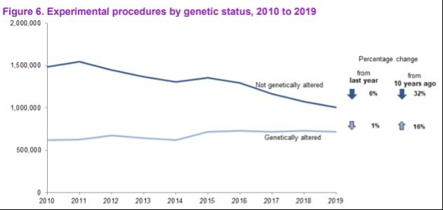 Genetic status